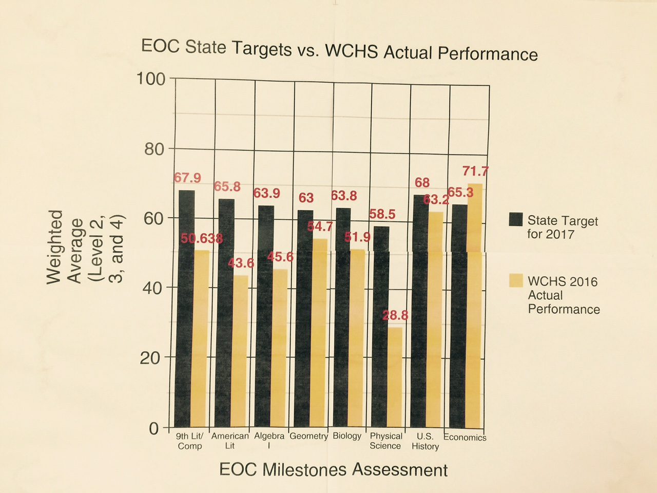 EOC State Targets vs. Actual Performance