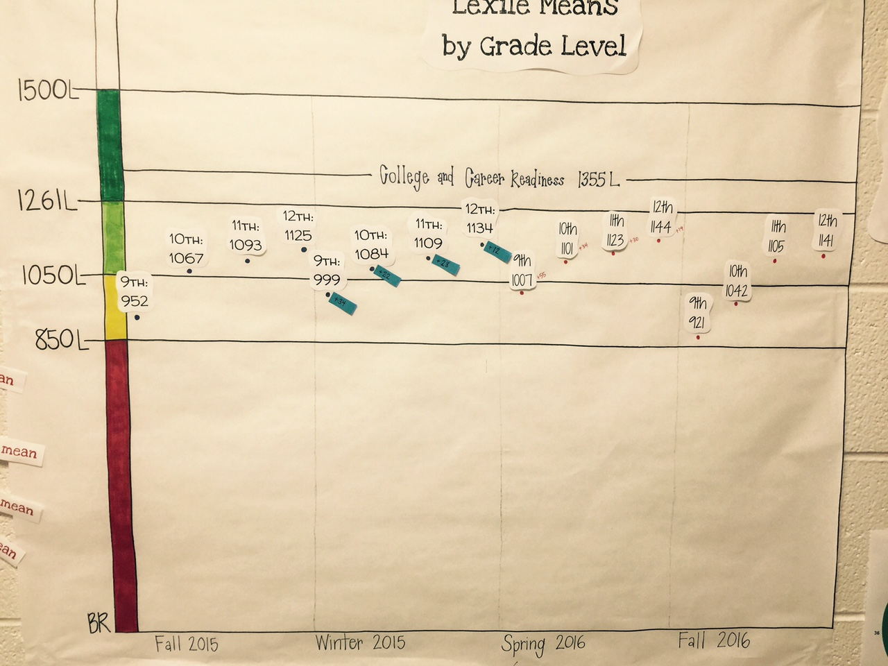 Lexile Means by Grade Level