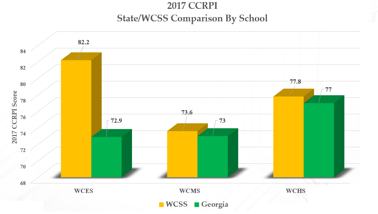 2017 CCRPI State/WCSS Comparison by School